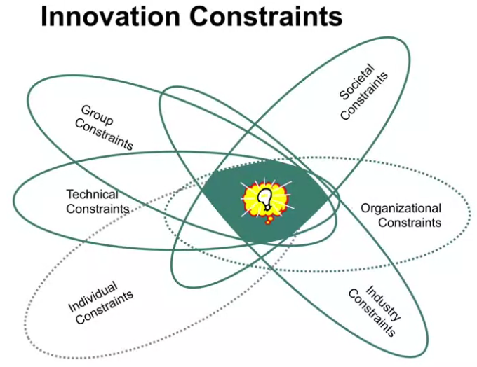 Innovation Constraints, by Professor David Owens